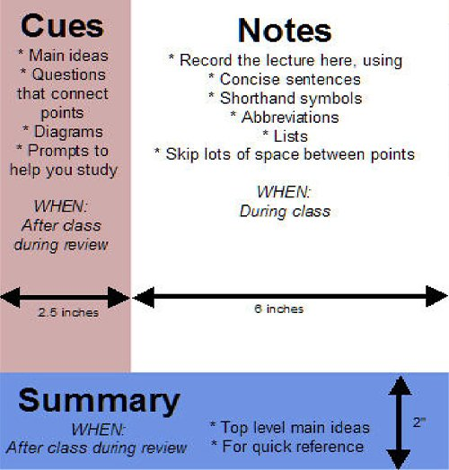 The Cornell method of note-taking